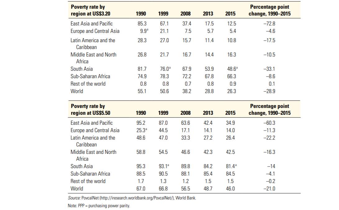 chiffres sur la pauvreté dans le monde