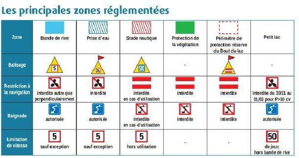 zones réglementées tableau